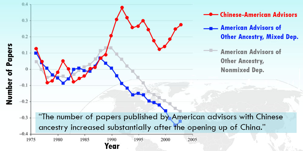 graph of papers published