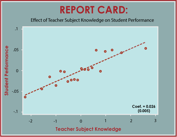 teacher subject knowledge and student performance
