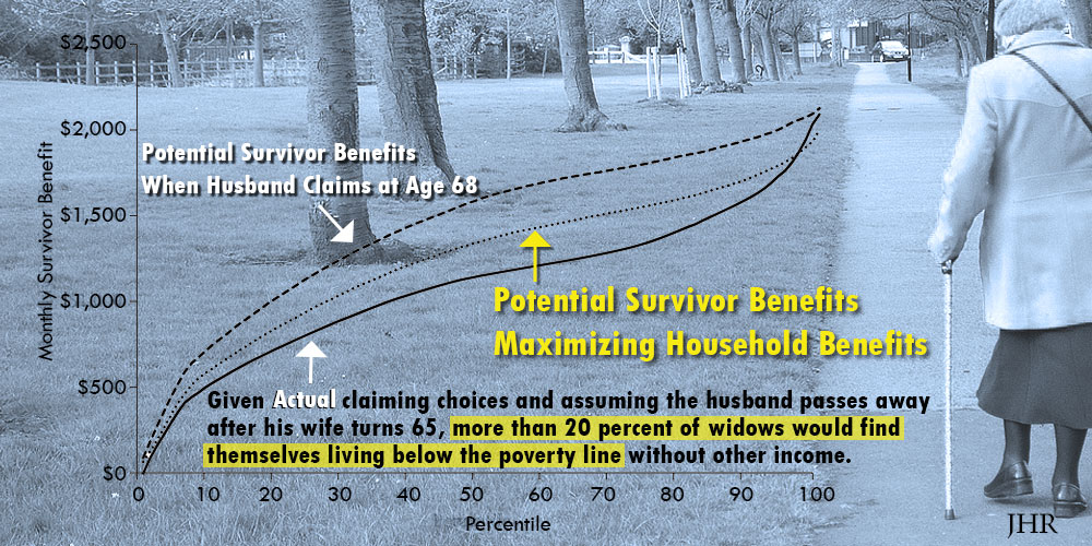 Potential survivor benefits when husband claims at age 68, actual claiming choices, and potential survivor benefits that maximize household benefits