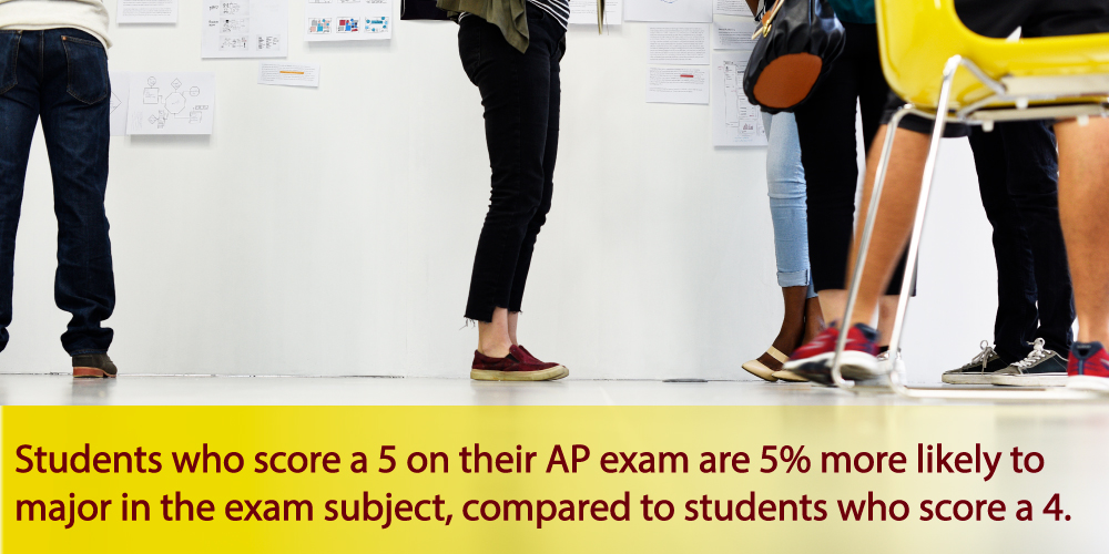 students and AP scores