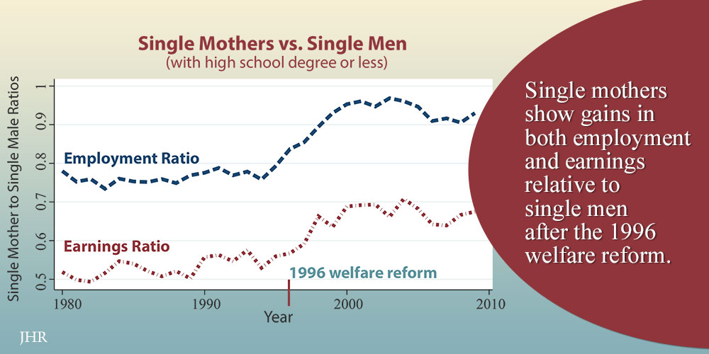 Ratio of earnings and employment for single mothers vs. single men