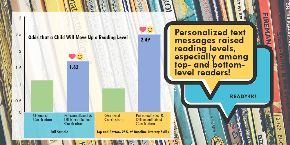 Reading growth with text-messaging