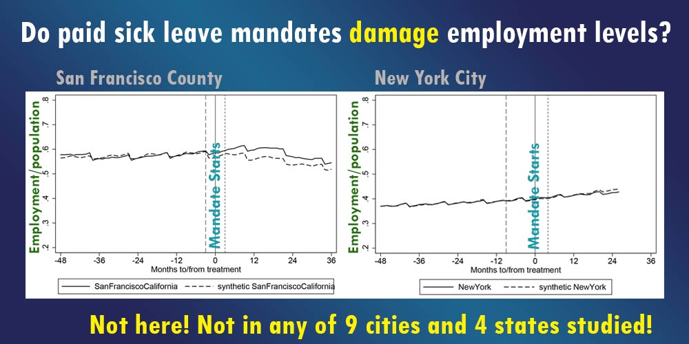 Do paid sick leave mandates damage employment levels?