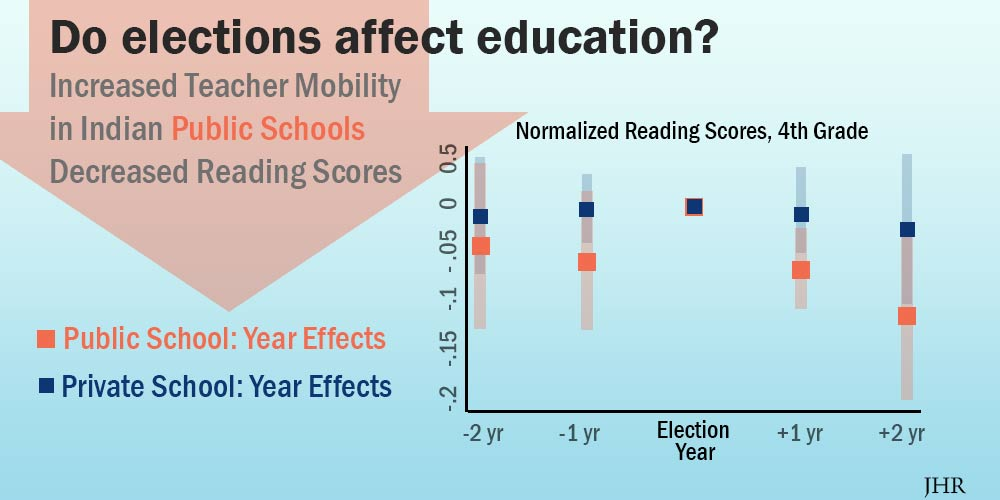 graph of 4th grade reading scores in public vs. private schools 2 years before through two years after an election, showing elections are followed by drop in scores