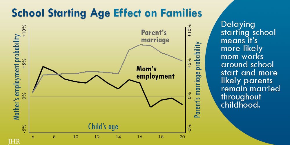 Graph showing parents' marriage increases and mom working increases and then decreases when kids start school later