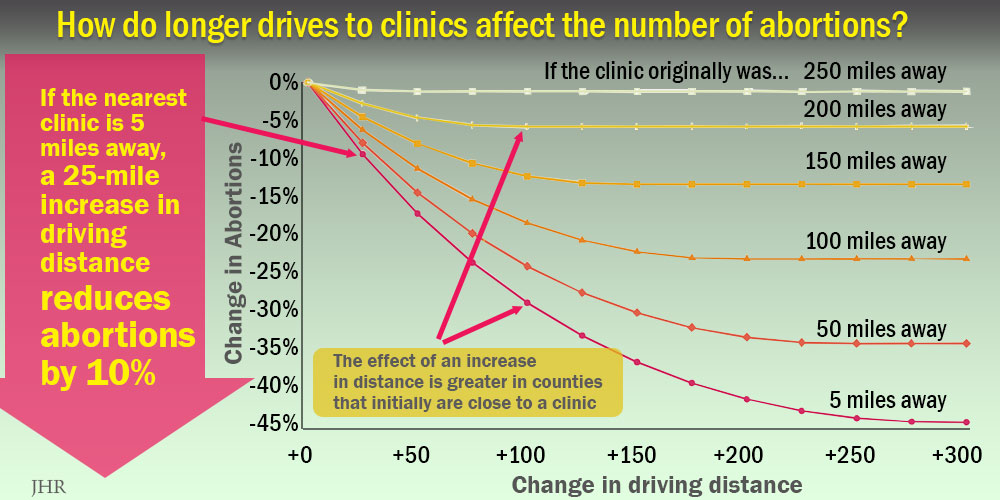 Graph: increased distance to clinic reduces abortions.