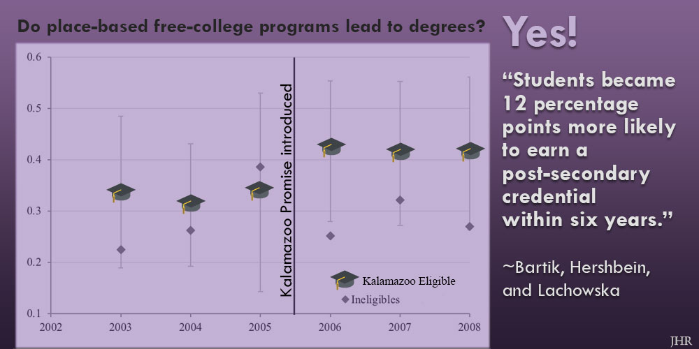 Kalamazoo Promise resulted in increased degrees and certificates