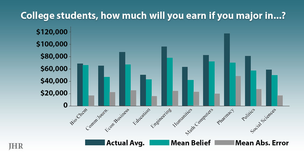 graph: students underestimate earnings with various majorse