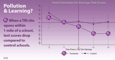 change in test scores after TRI near school