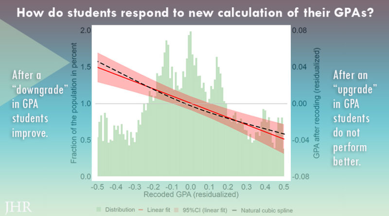 Graph: students work harder after recoded GPA is lower.
