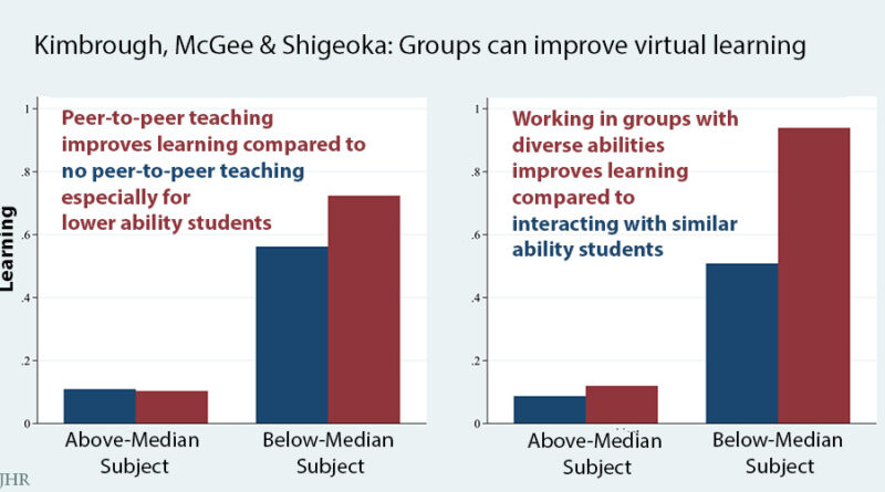 graphs peer learning improves learning especially for lower ability students