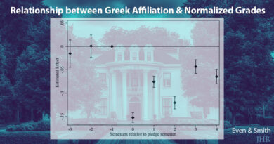 relationship between Greek affiliation and normalized grades, falling grades