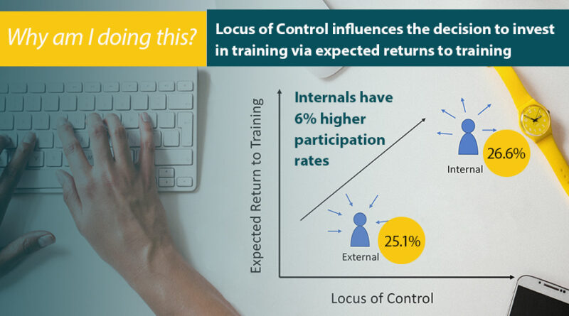 Workers with internal locus of control 6% more likely to participate in training at work