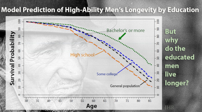 longevity of high-ability men and education. More education leads to longer lives.